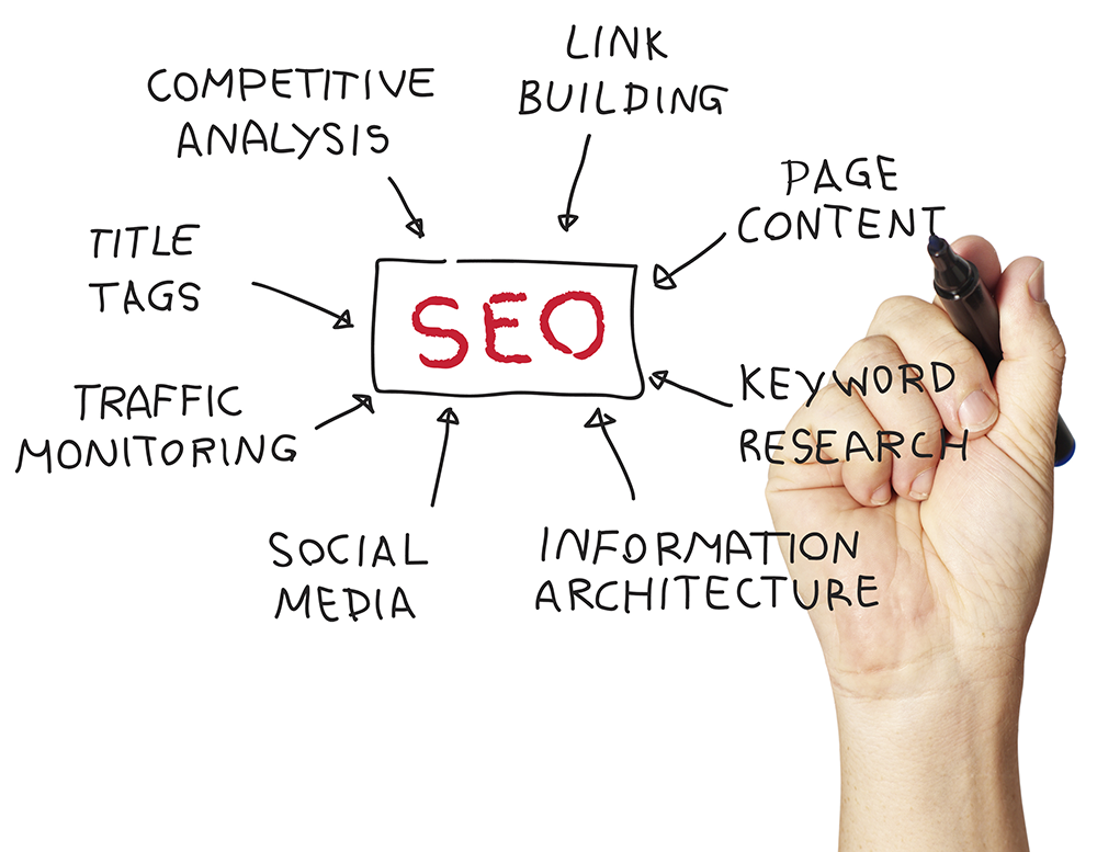 seo-easily-best-keyword-research